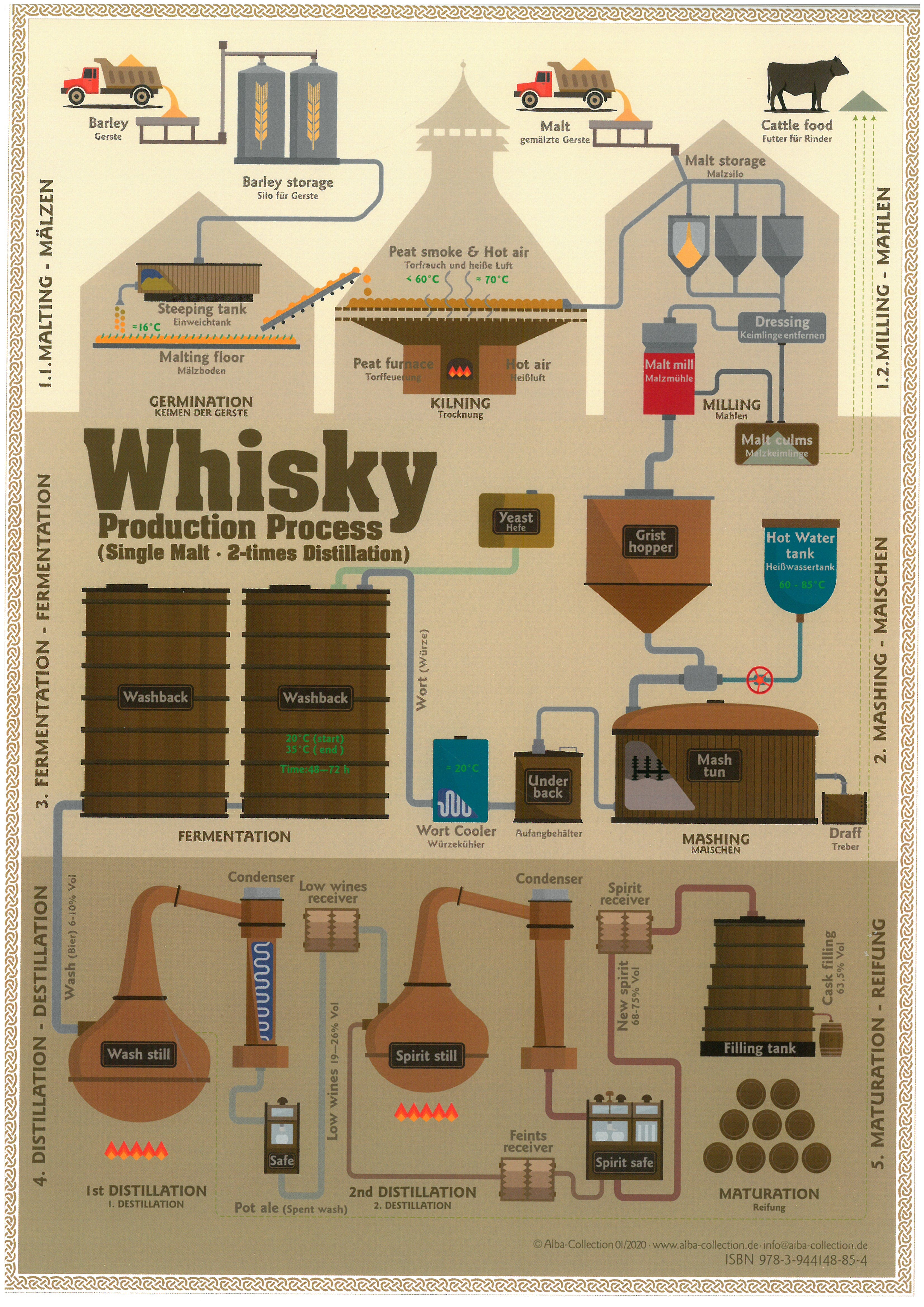 Tasting Map: Whisky Production...